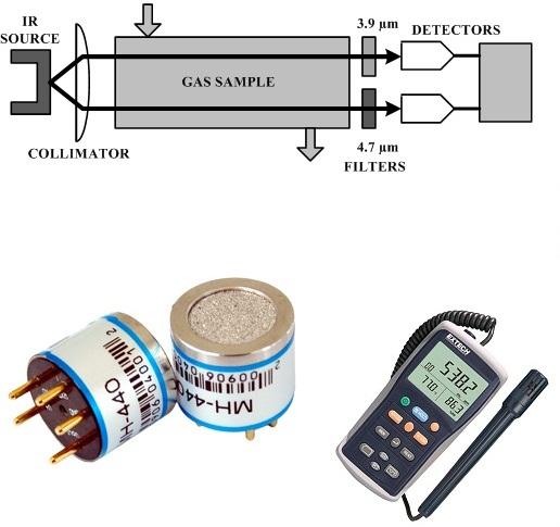 NDIR infrared sensor