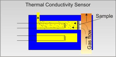 thermal-sensor