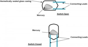 Mercury-Tilt-Switch