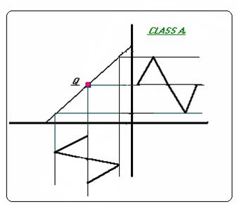 مضخمات الترانزيستور