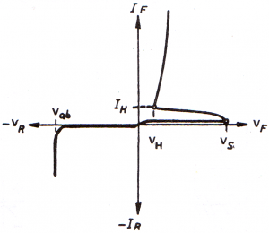 منحنى الثنائي رباعي الطبقات