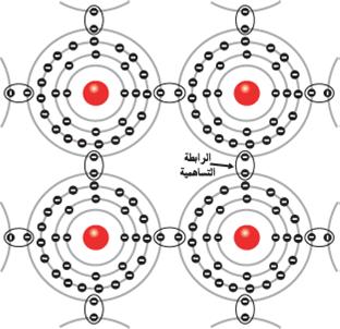الرابطة التساهمية في ذرات الجرمانيوم