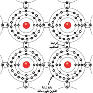 التطعيم بالشوائب خماسية التكافؤ لتكوين البلورة السالبة N
