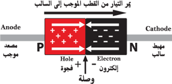 الثنائي diode