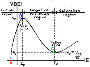 منحنى الترانزيستور