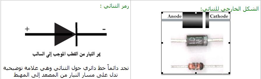 رمز وشكل الثنائي