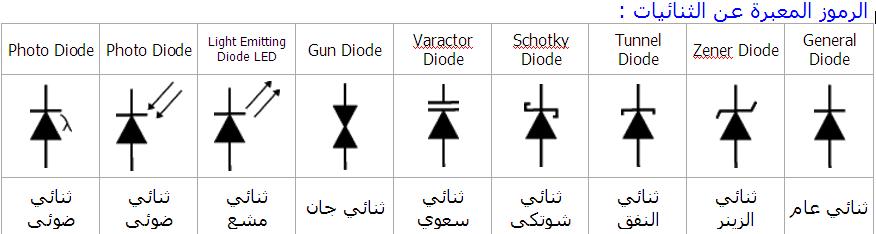 رموز الثنائيات