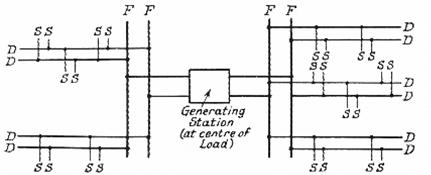 رسما تخطيطيا للنظام الاشعاعي