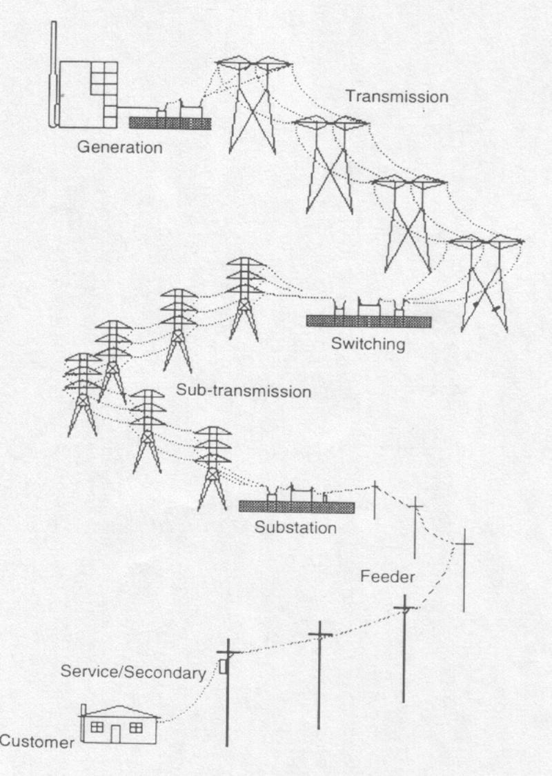 نظام القوى الكهربية