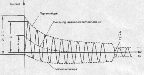 موجة التيار