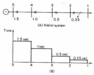 مبدأ التنسيق بالزمن لخط اشعاعي