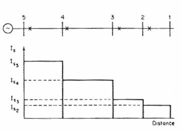 التنسيق بالتيار لنظام إشعاعي