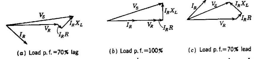 أ)التغير في الجهد الكهربي عند نقطة الحمل