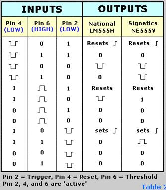 الحالات المنطقية لأقطاب الدارة 555