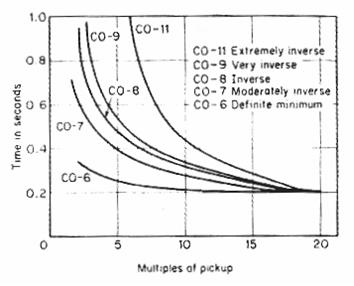 مقارنة لأشكال منحنيات المرحل  CO