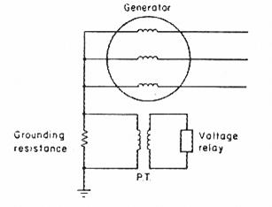 رسم تخطيطي للوقاية ضد الأعطال الأرضية لآلة متصلة خلال مقاومة عالية