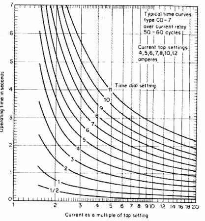 خواص مرحل زيادة التيار مع تأخر زمني من نوع CO-7
