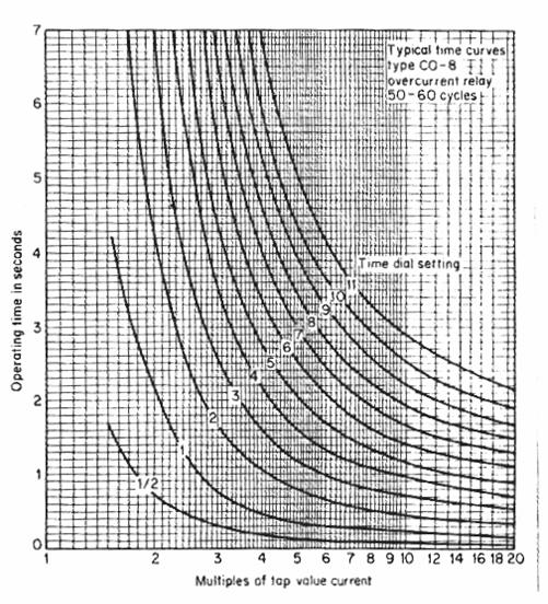 منحنيات الزمن مع التيار للمرحل من نوع CO-8