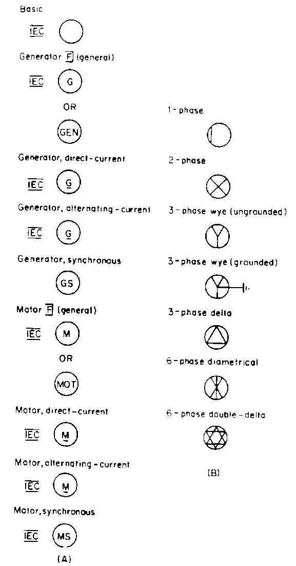 تمثيل المحركات و المولدات  الكهربية