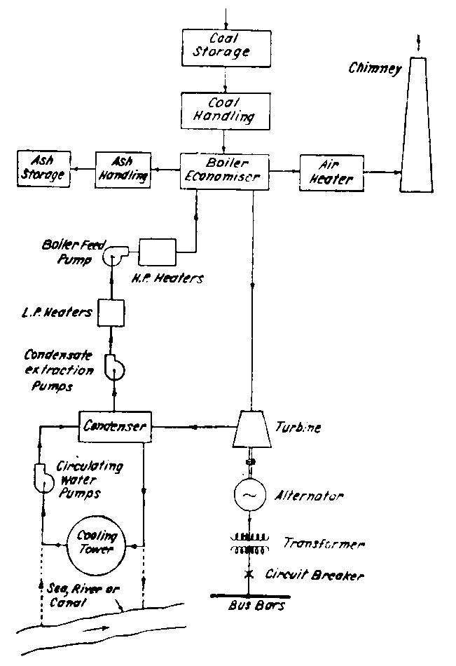 تخطيط لمكونات إحدى المحطات الحرارية