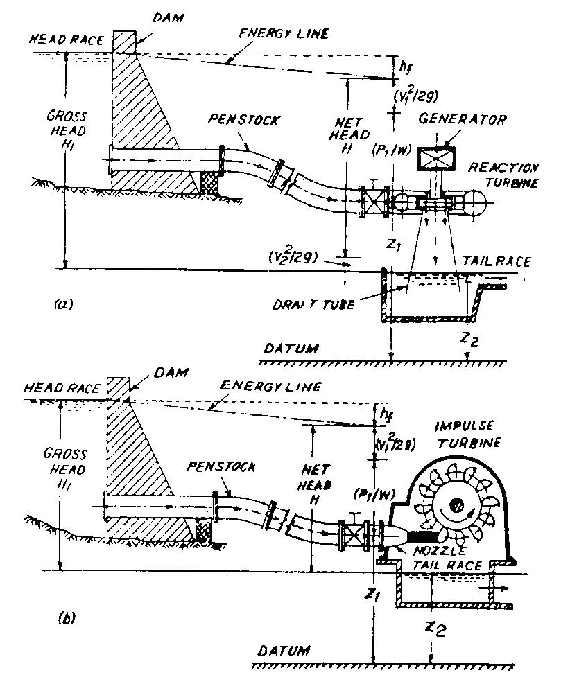 رسم تخطيطي لمكونات محطة مائية