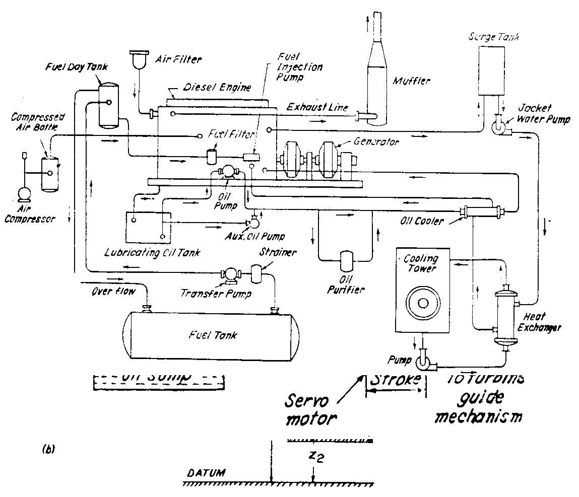 رسم تخطيطي لمكونات محطة ديزل Diesel Electric