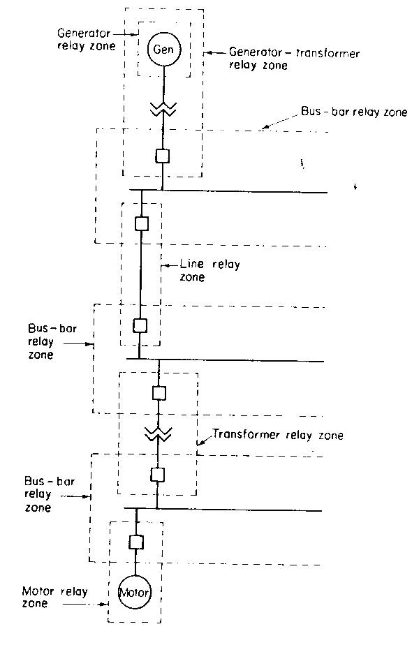 المناطق التقليدية للوقاية لجزء من نظام قوي كهربي