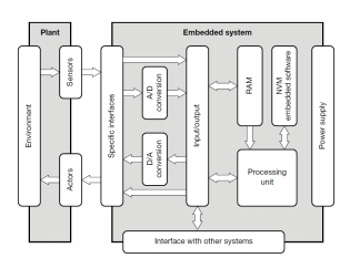 مكونات الانظمة المدمجة