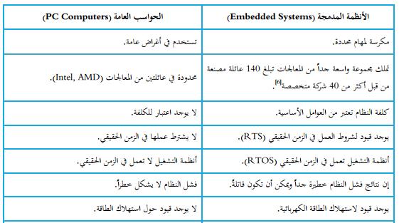 بنية النظام المدمج