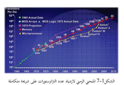 المنحنى الزمني لازدياد عدد الترانزيستورات