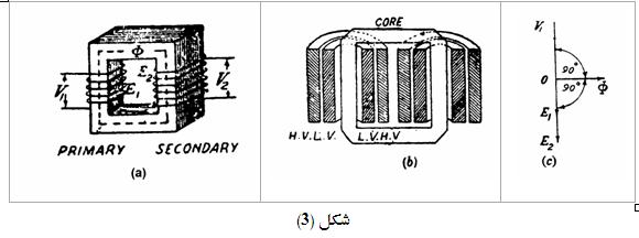 نظرية عمل المحول المثالى