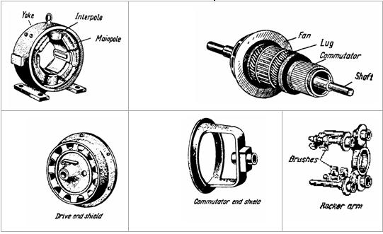 آلات التيار المستمر