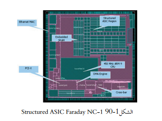 Structured ASIC