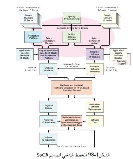 الانظمة المدمجة على شرائح Socs