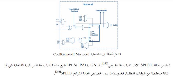العناصر المنطقية القابلة للبرمجة بسيطة البنية