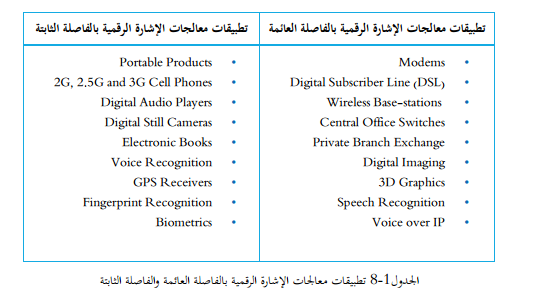 تطبيقات معالجات الاشارة الرقمية