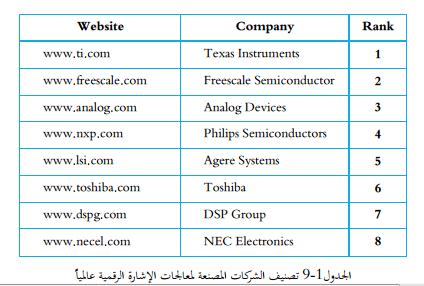 الشركات المصنعة لمعالجات DSP